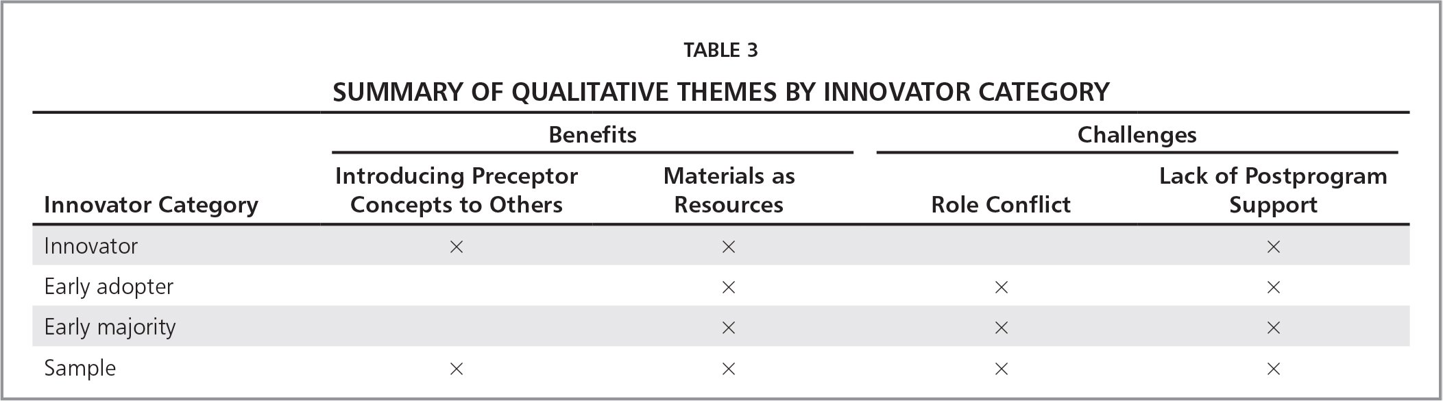 Summary of Qualitative Themes by Innovator Category