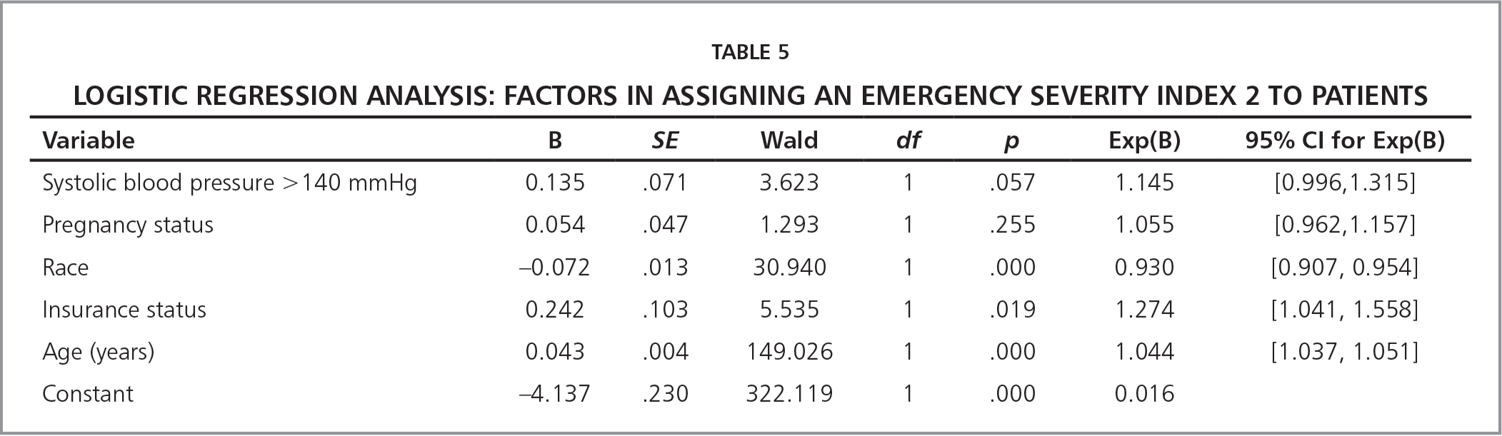 Logistic Regression Analysis: Factors in Assigning An Emergency Severity Index 2 to Patients