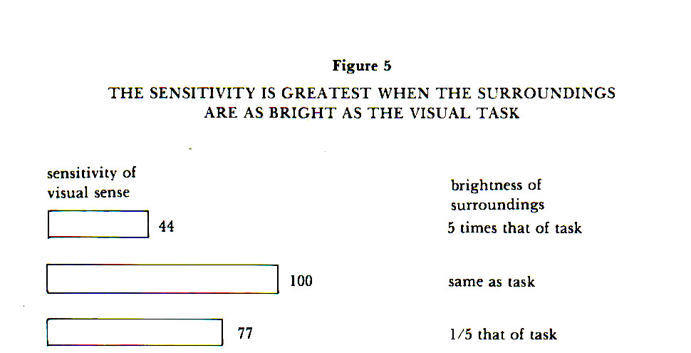 Figure 5THE SENSITIVITY IS GREATEST WHEN THE SURROUNDINGS ARE AS BRIGHT AS THE VISUAL TASK