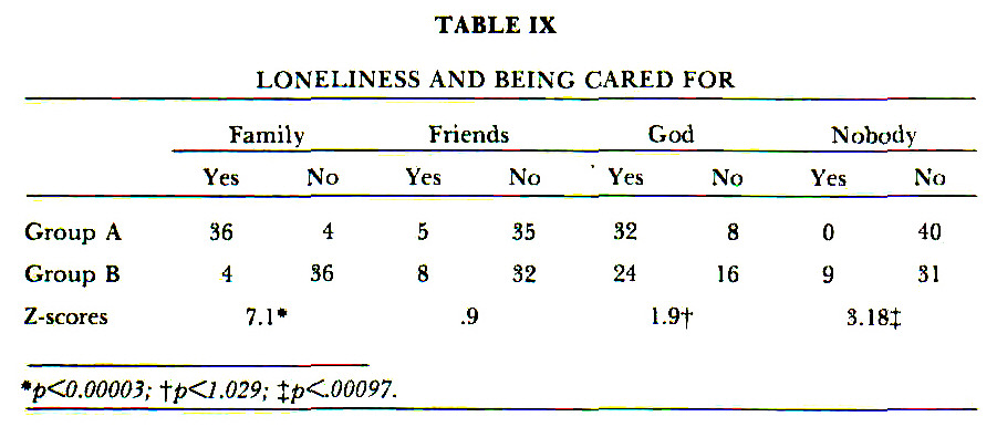 TABLE IXLONELINESS AND BEING CARED FOR
