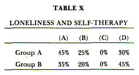 TABLE XLONELINESS AND SELF-THERAPY