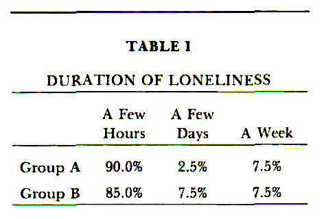 TABLE IDURATION OF LONELINESS