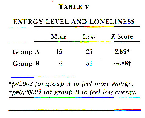 TABLE VENERGY LEVEL AND LONELINESS