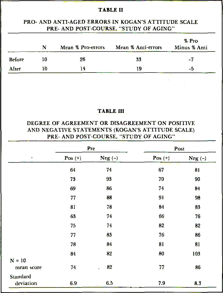 """TABLE IIPRO- AND ANTI-AGED ERRORS IN KOGAN'S ATTITUDE SCALE PRE- AND POST-COURSE, """"STUDY OF AGING""""TABLE IIIDEGREE OF AGREEMENT OR DISAGREEMENT ON POSITIVE AND NEGATIVE STATEMENTS (KOGAN'S ATTITUDE SCALER PRE- AND POST-COURSE, """"STUDY OF AGING"""""""