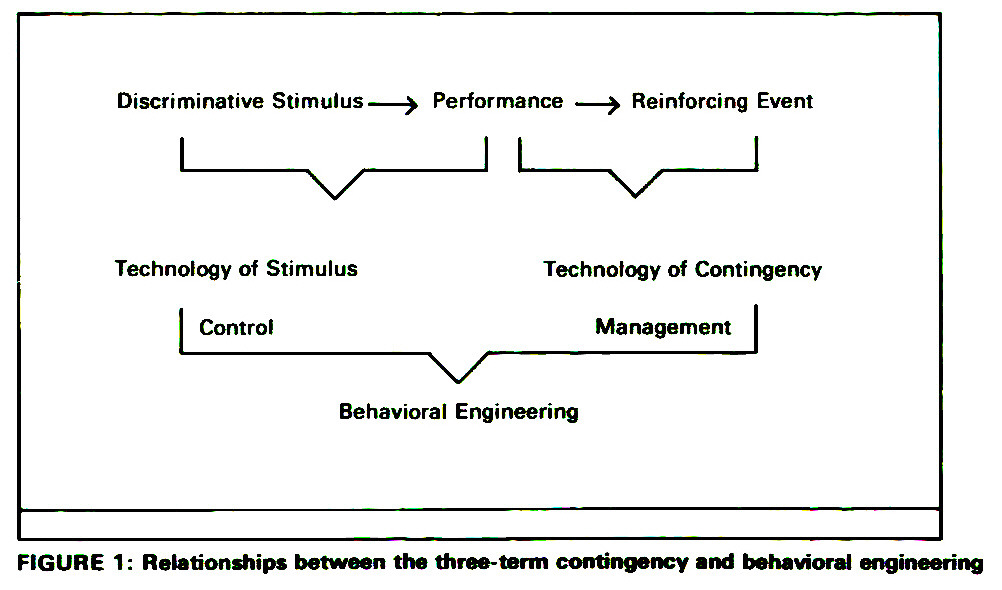 FIGURE 1: Relationships between the three- term contingency and behavioral engineering
