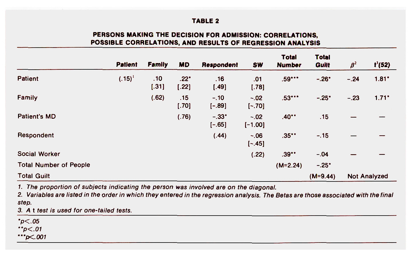 TABLE 2PERSONS MAKING THE DECISION FOR ADMISSION: CORRELATIONS, POSSIBLE CORRELATIONS, AND RESULTS OF REGRESSION ANALYSIS