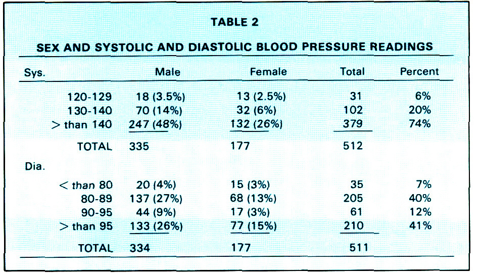 TABLE 2SEX AND SYSTOLIC AND DIASTOLIC BLOOD PRESSURE READINGS
