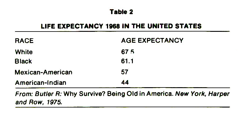 Table 2LIFE EXPECTANCY 1968 IN THE UNITED STATES