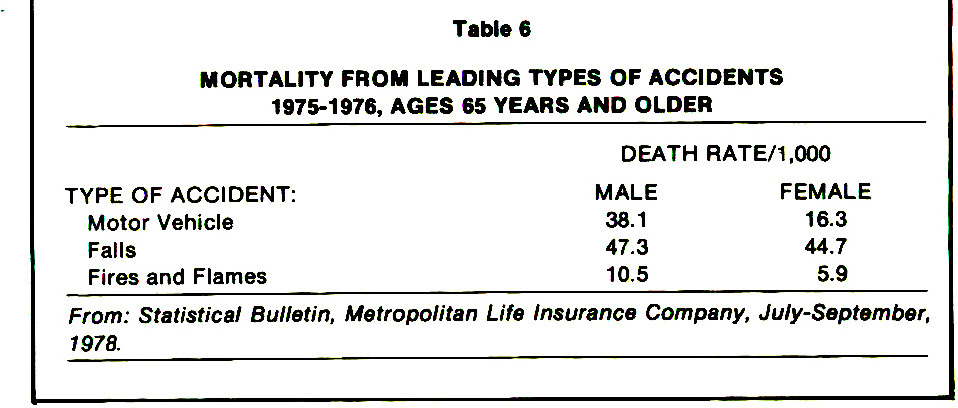 Table 6MORTALITY FROM LEADING TYPES OF ACCIDENTS 1975-1976, AGES 65 YEARS AND OLDER