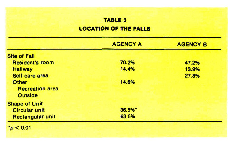TABLE 3LOCATION OF THE FALLS