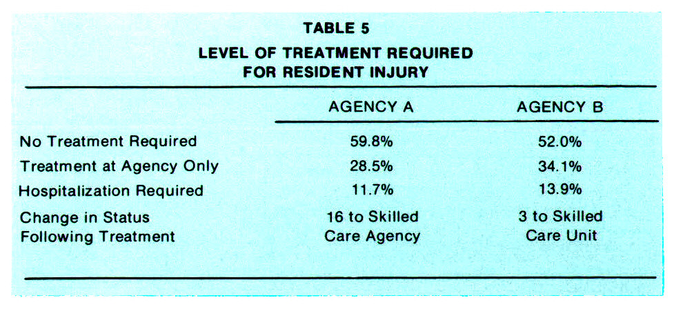 TABLE 5LEVEL OF TREATMENT REQUIRED FOR RESIDENT INJURY