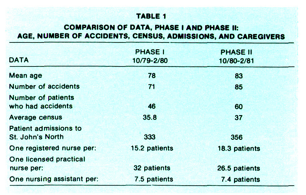 TABLE 1COMPARISON OF DATA, PHASE I AND PHASE II: AGE, NUMBER OF ACCIDENTS, CENSUS, ADMISSIONS, AND CAREGIVERS