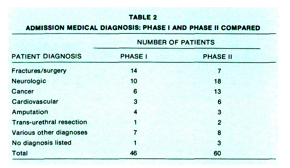 TABLE 2ADMISSION MEDICAL DIAGNOSIS: PHASE I AND PHASE Il COMPARED
