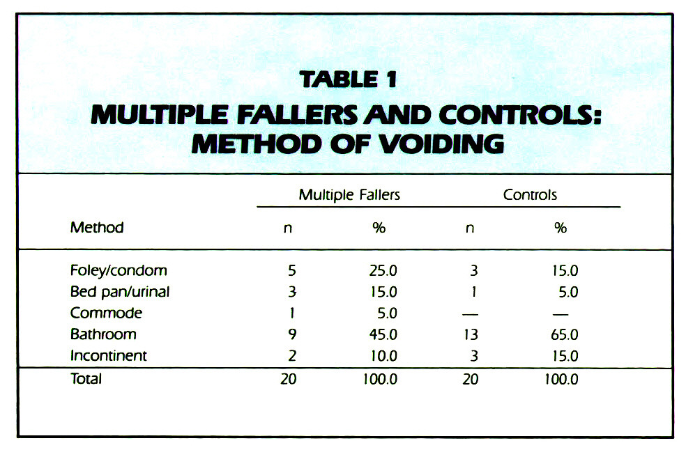 TABLE 1MULTIPLE FALLERSAND CONTROLS: METHOD OF VOIDING