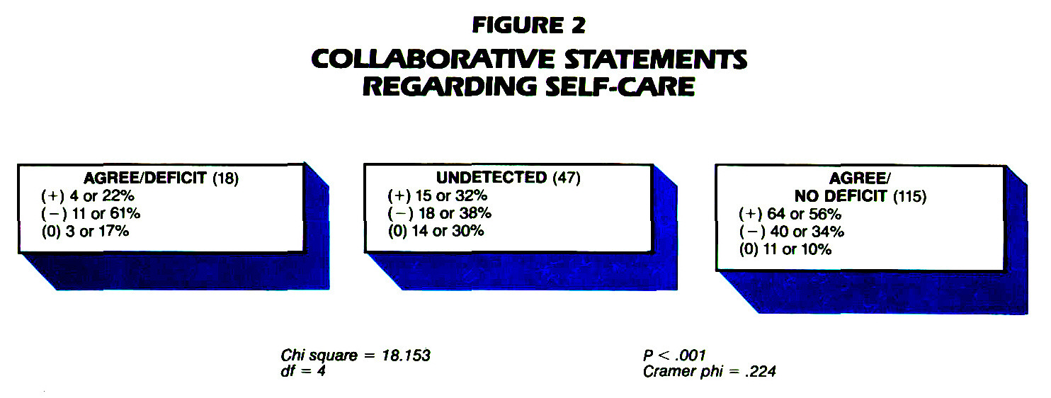 FIGURE 2COLLABORATIVE STATEMENTS REGARDING SELF-CARE