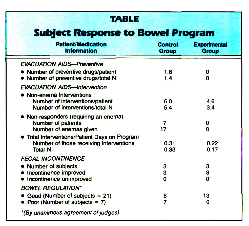 TABLESubject Response to Bowel Program