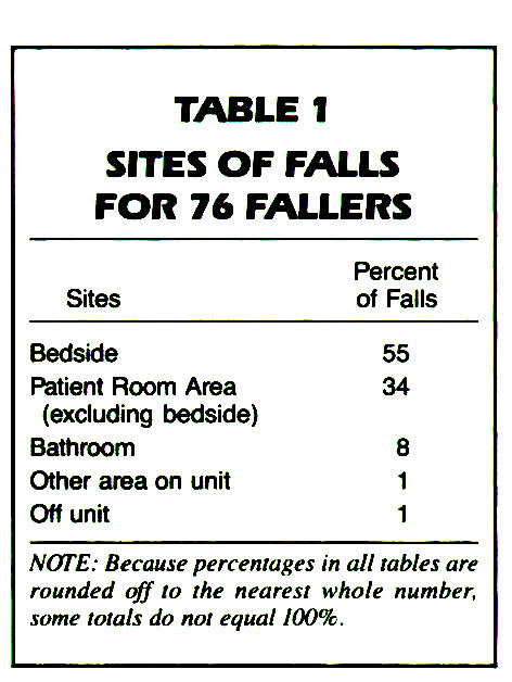 TABLE 1SITES OF FALLS FOR 76 FALLERS