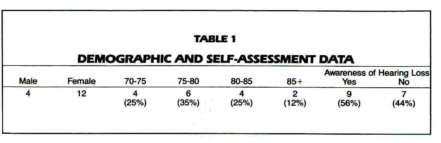 TABLE 1DEMOGRAPHIC AND SELF-ASSESSMENT DATA