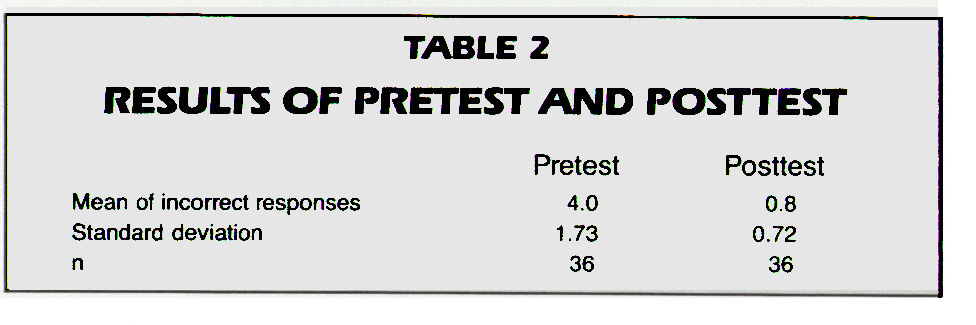 TABLE 2RESULTS OF PRETEST AND POSTTEST