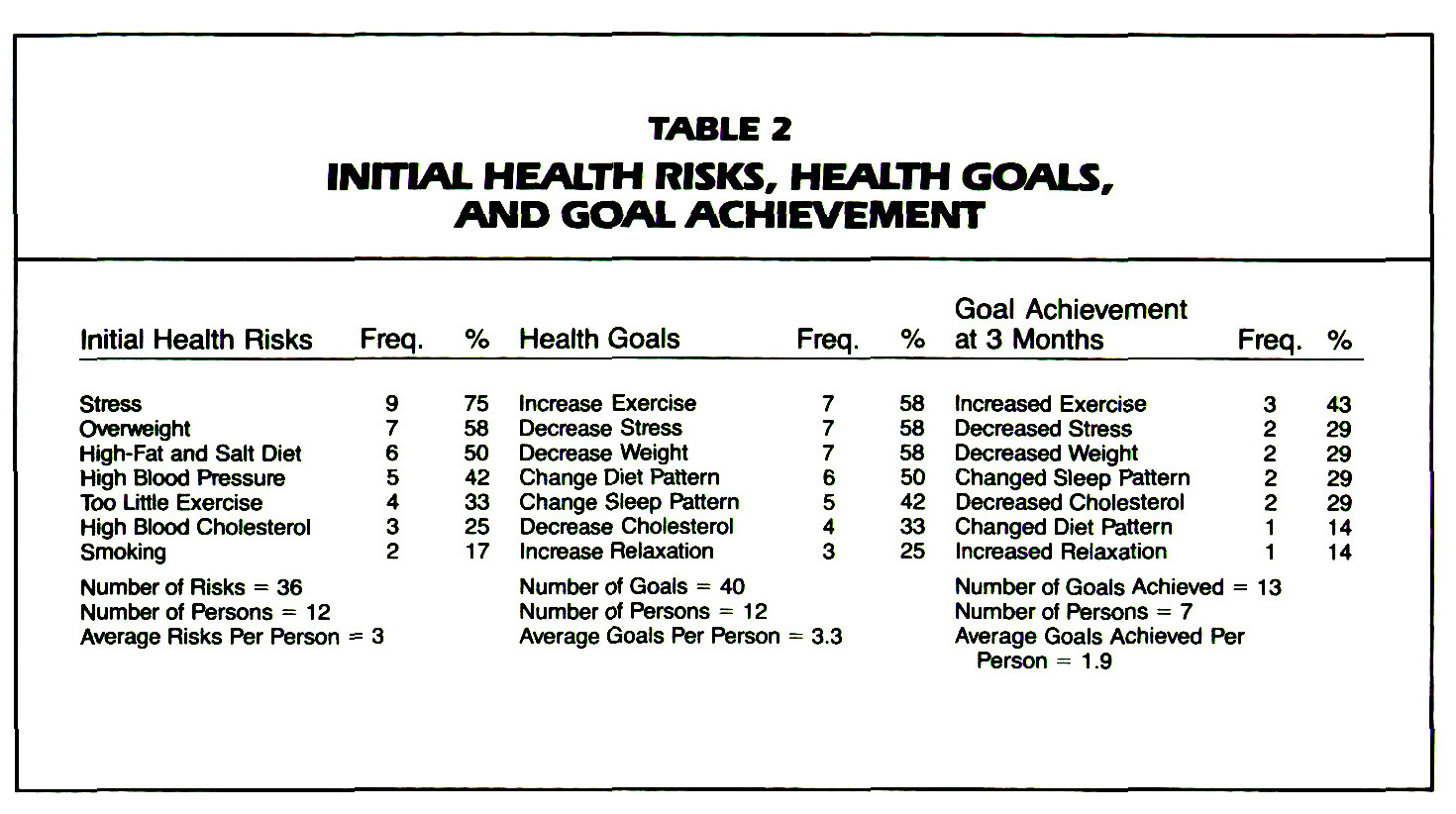 TABLE 2INITIAL HEALTH RISKS, HEALTH GOALS, AND GOAL ACHIEVEMENT