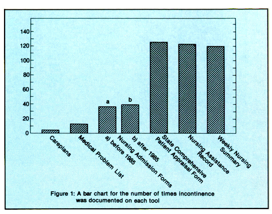 Figure 1: A bar chart for the number of times incontinence was documented on each tool
