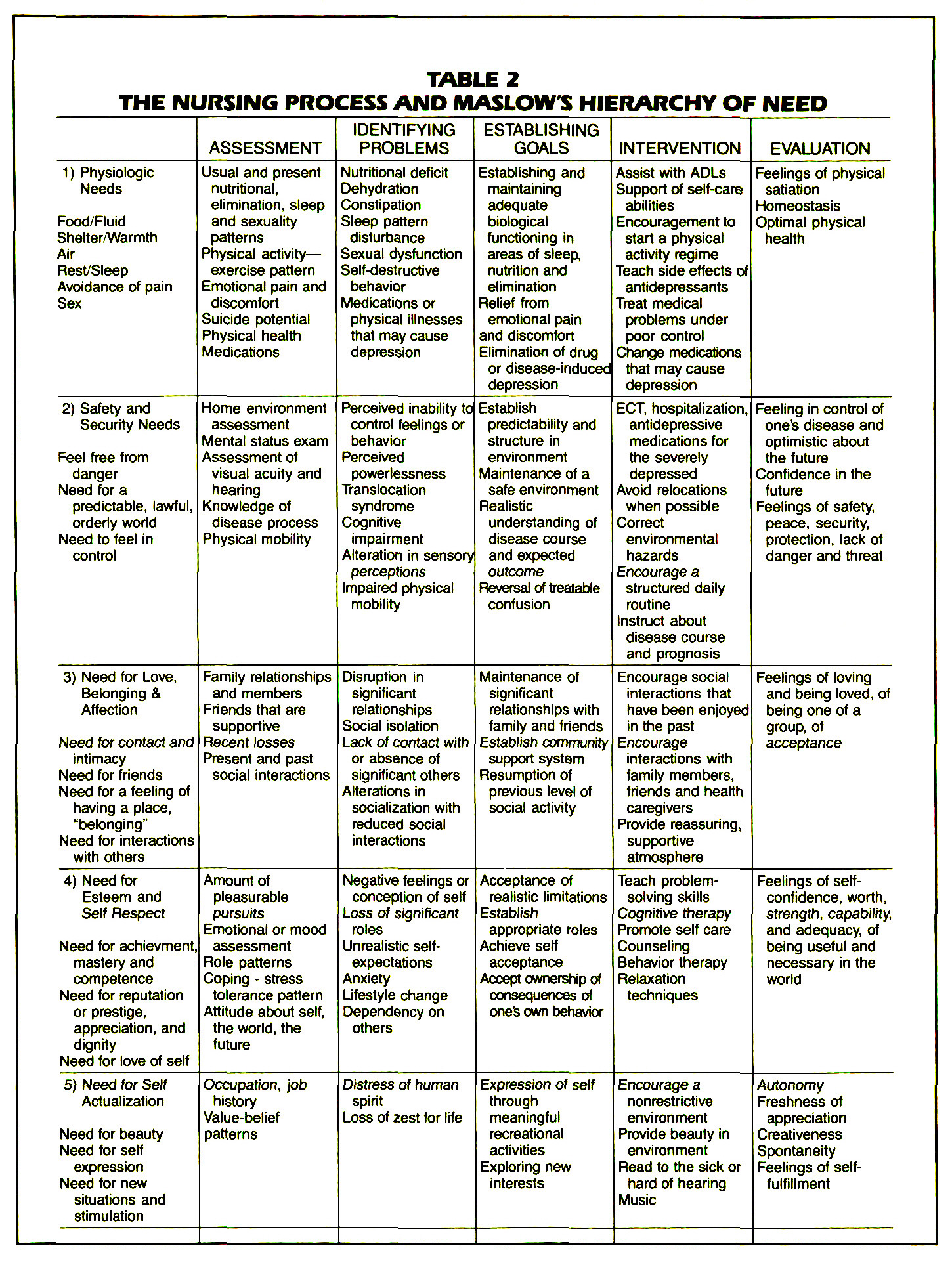 TABLE 2THE NURSING PROCESS AND MASLOWS HIERARCHY OF NEED