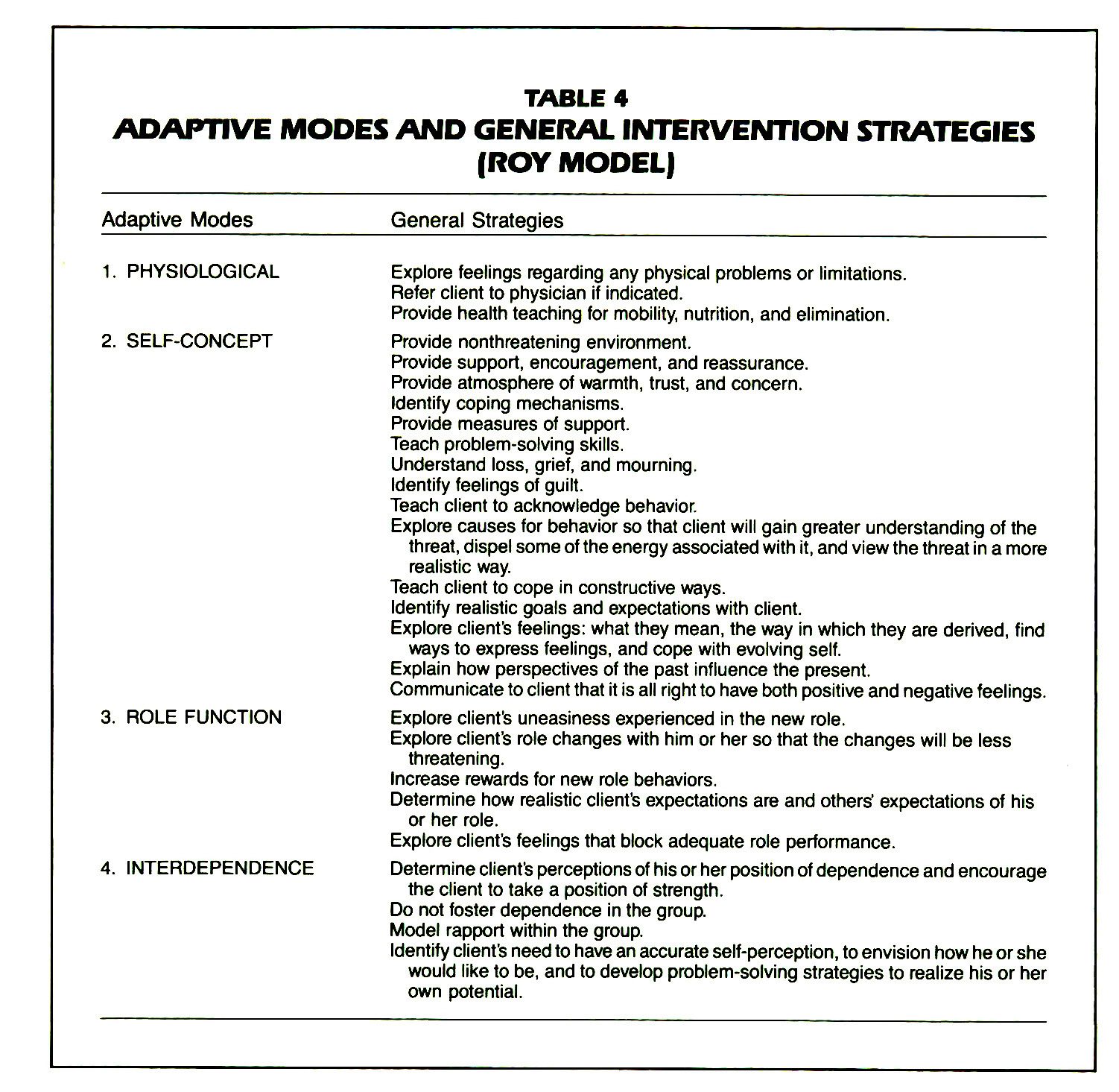 TABLE 4ADAPTIVE MODES AND GENERAL INTERVENTION STRATEGIES (ROY MODEL)