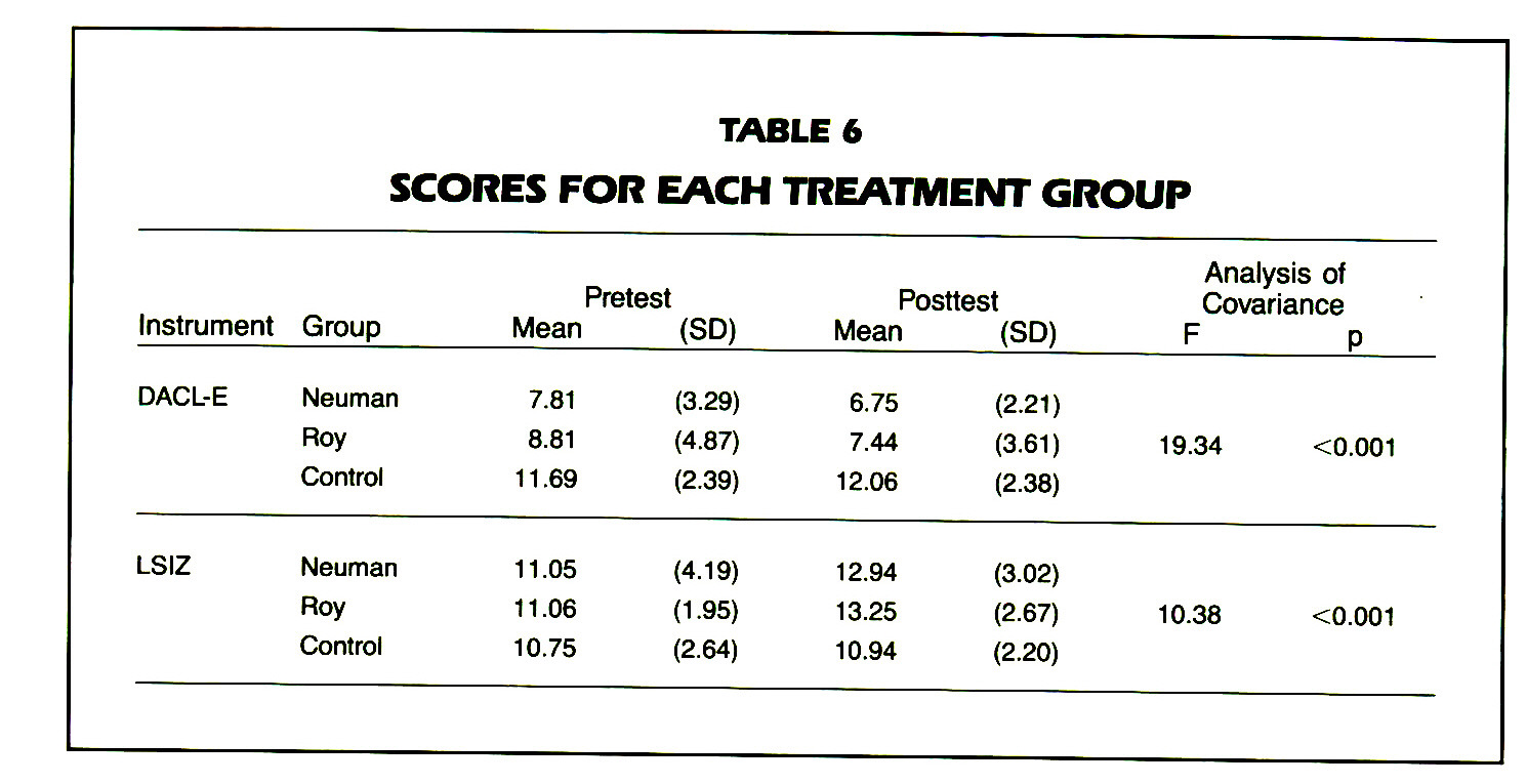 TABLE 6SCORES FOR EACH TREATMENT GROUP
