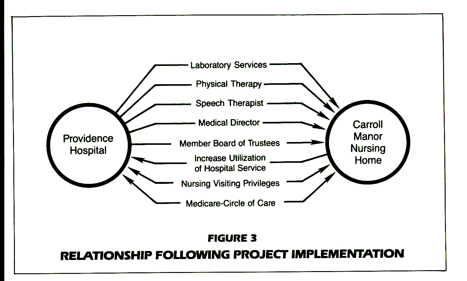 FIGURE 3RELATIONSHIP FOLLOWING PROJECT IMPLEMENTATION