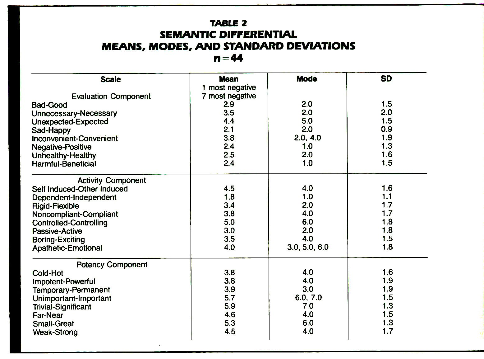 TABLE 2SEMANTIC DIFFERENTIAL MEANS, MODES, AND STANDARD DEVIATIONS n = 44