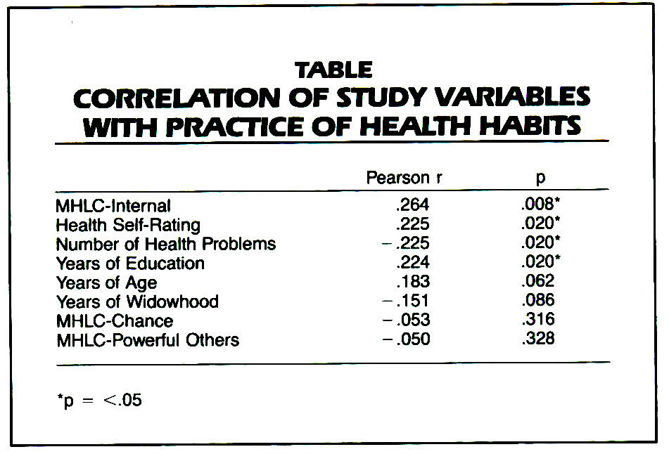 TABLECORRELATION OF STUDY VARIABLES WITH PRACTICE OF HEALTH HABITS