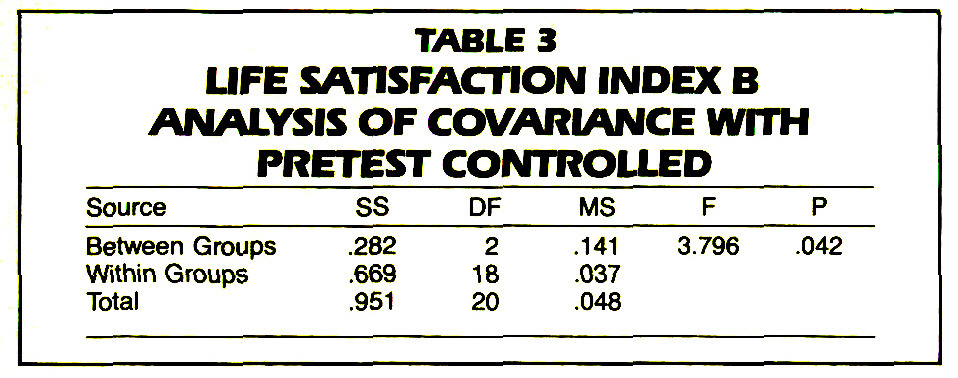 TABLE 3LIFE SATISFACTION INDEX B ANALYSIS OF COVARiANCE WITH PRETEST CONTROLLED