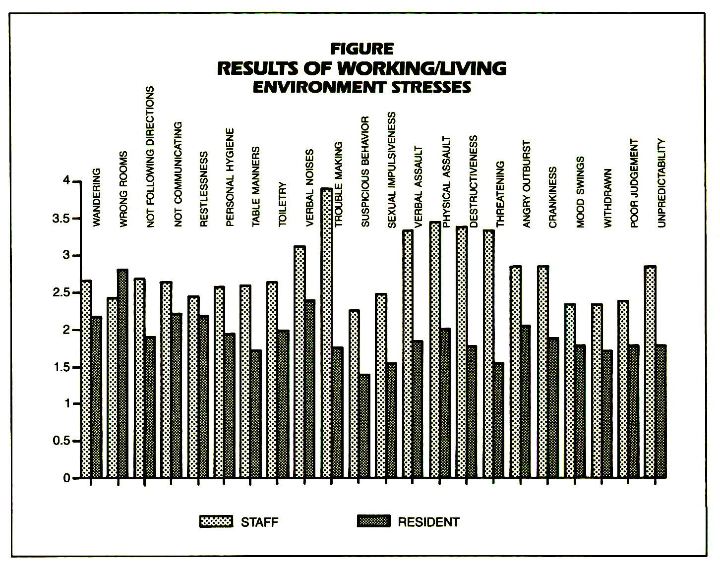 FIGURERESULTS OF WORKING/LIVING ENVIRONMENT STRESSES