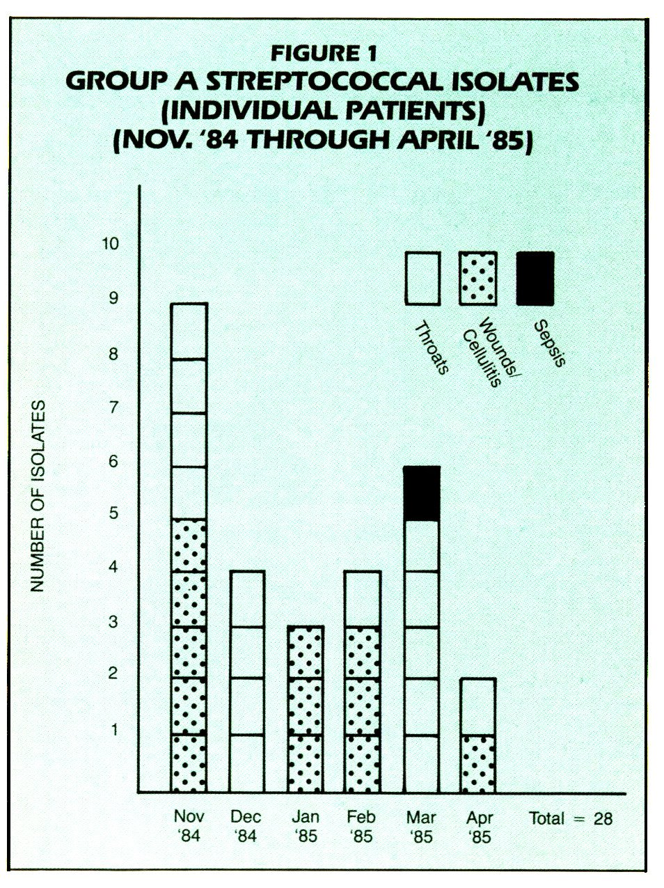 FIGURE 1GROUP A STREPTOCOCCAL ISOLATES (INDIVIDUAL PATIENTS) (NOV. '84 THROUGH APRIL '85)