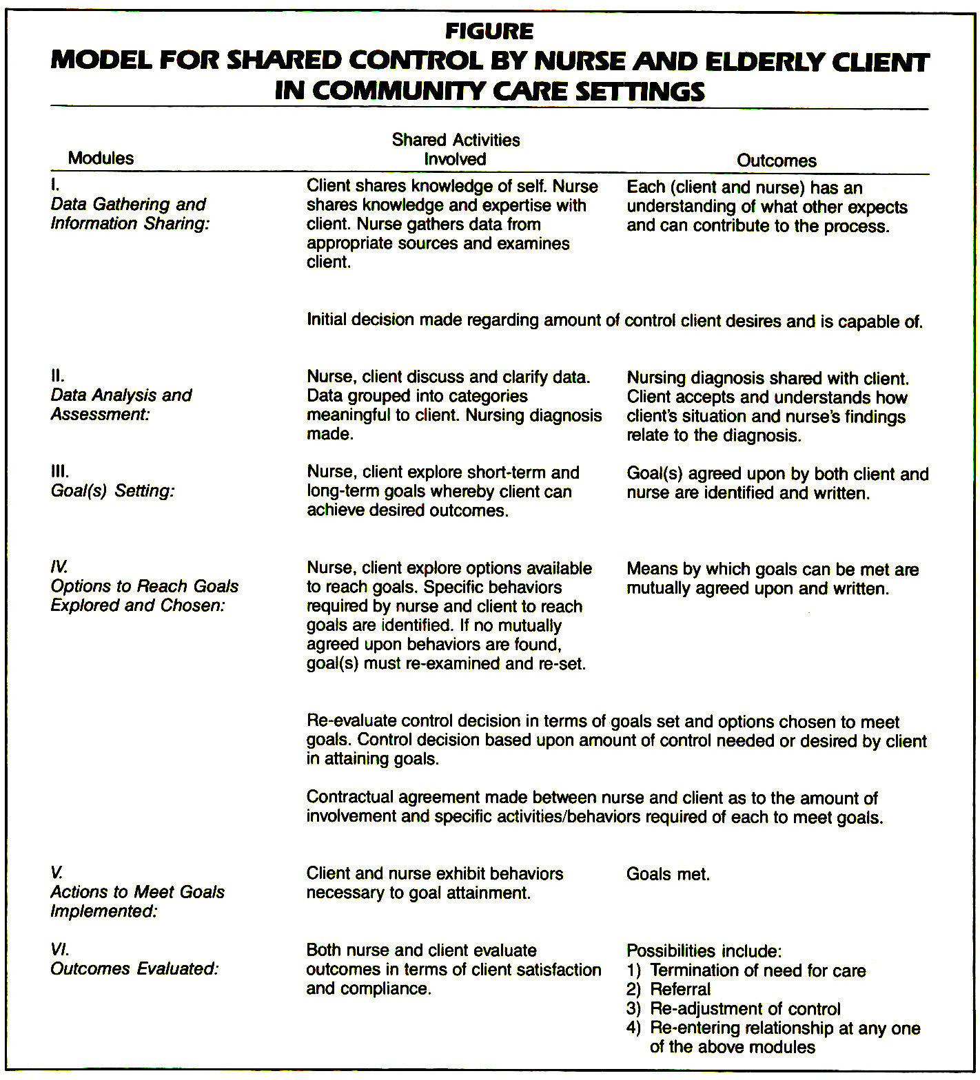 FIGUREMODEL FOR SHARED CONTROL BY NURSE AND ELDERLY CLIENT IN COMMUNITY CARE SETTINGS