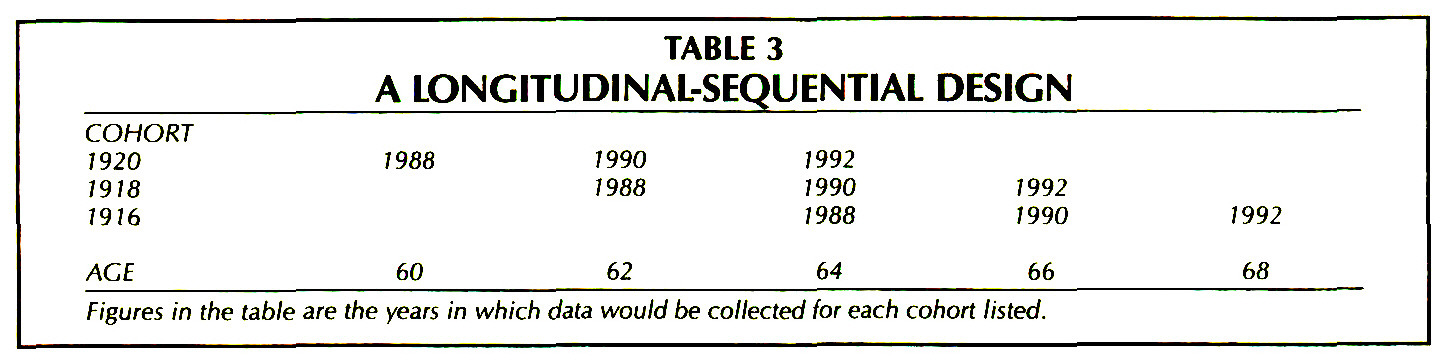 TABLE 3A LONGITUDINAL-SEQUENTIAL DESIGN