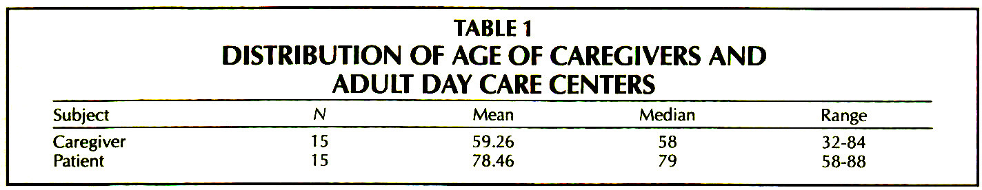 TABLE 1DISTRIBUTION OF AGE OF CAREGIVERS AND ADULT DAY CARE CENTERS