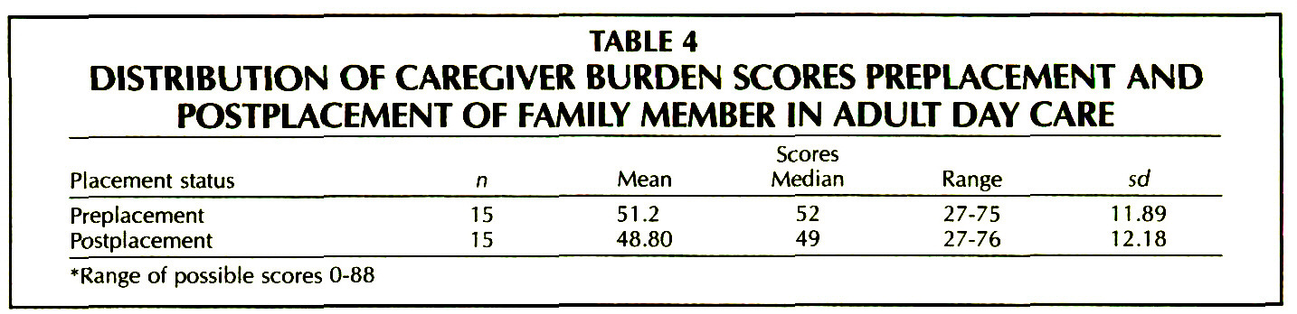 TABLE 4DISTRIBUTION OF CAREGIVER BURDEN SCORES PREPLACEMENT AND POSTPLACEMENT OF FAMILY MEMBER IN ADULT DAY CARE