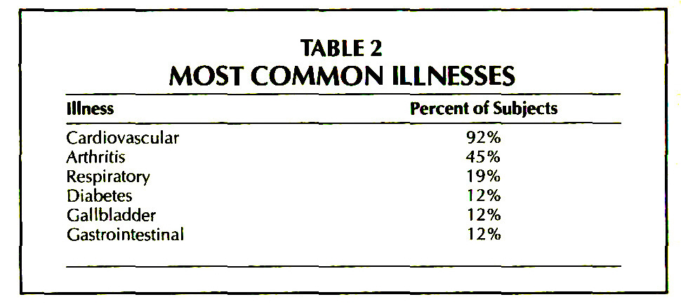TABLE 2MOST COMMON ILLNESSES