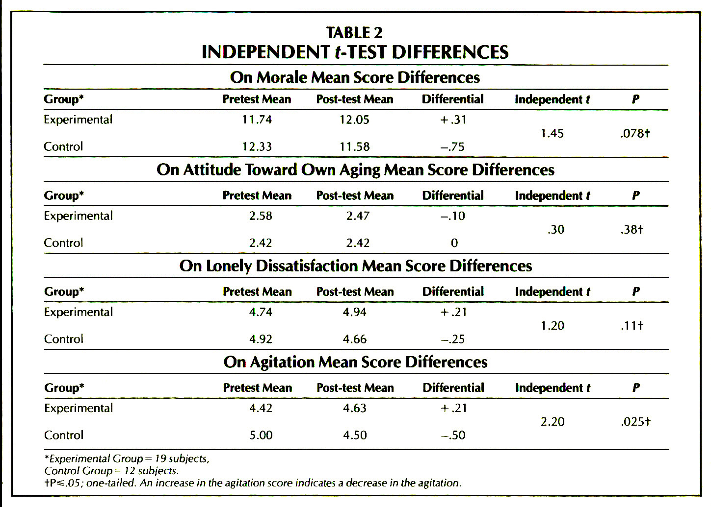 TABLE 2INDEPENDENT t-TEST DIFFERENCES