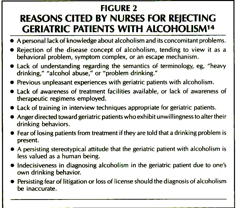 FIGURE 2REASONS CITED BY NURSES FOR REJECTING GERIATRIC PATIENTS WITH ALCOHOLISM14