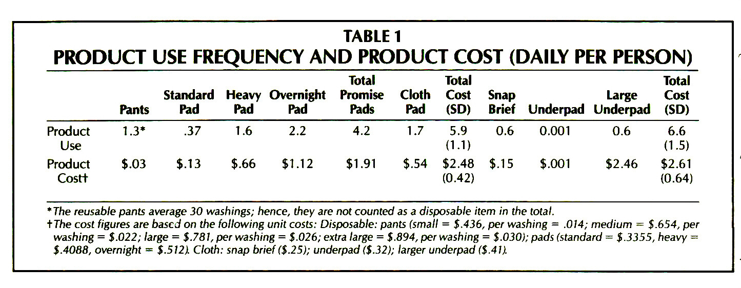 TABLE 1PRODUCT USE FREQUENCY AND PRODUCT COST (DAILY PER PERSON)