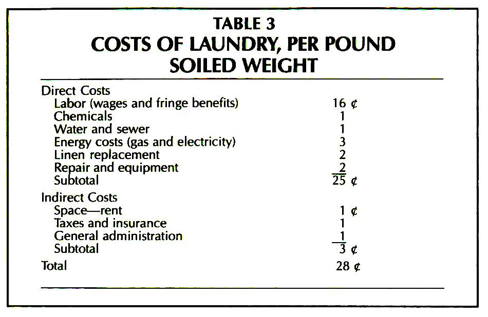 TABLE 3COSTS OF LAUNDRY, PER POUND SOILED WEIGHT