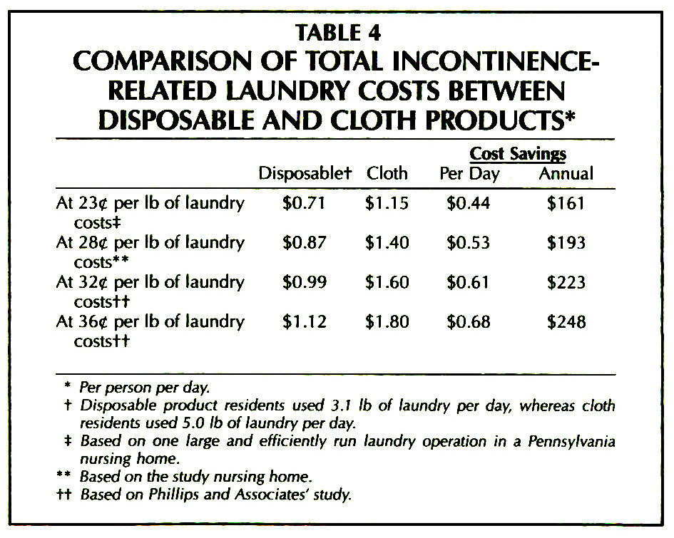 TABLE 4COMPARISON OF TOTAL INCONTINENCERELATED LAUNDRY COSTS BETWEEN DISPOSABLE AND CLOTH PRODUCTS*