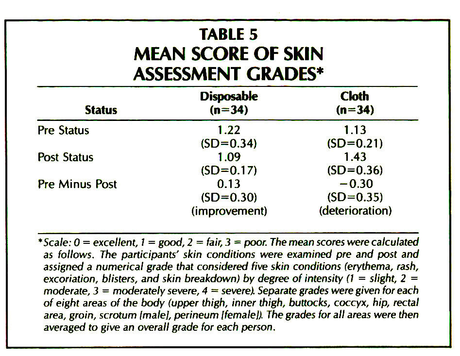 TABLE 5MEAN SCORE OF SKIN ASSESSMENT GRADES*