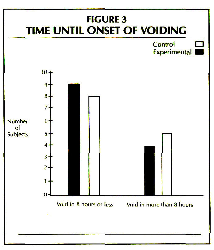 FIGURE 3TIME UNTIL ONSET OF VOIDING