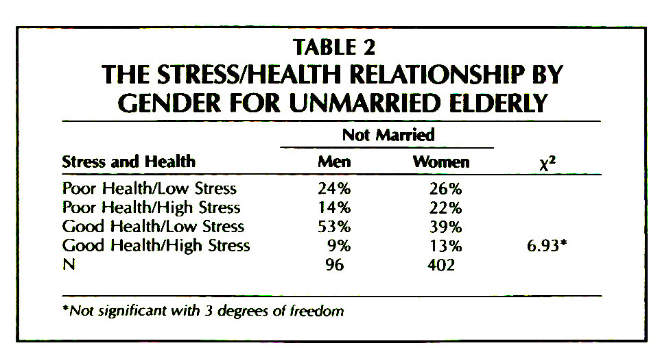 TABLE 2THE STRESS/HEALTH RELATIONSHIP BY GENDER FOR UNMARRIED ELDERLY