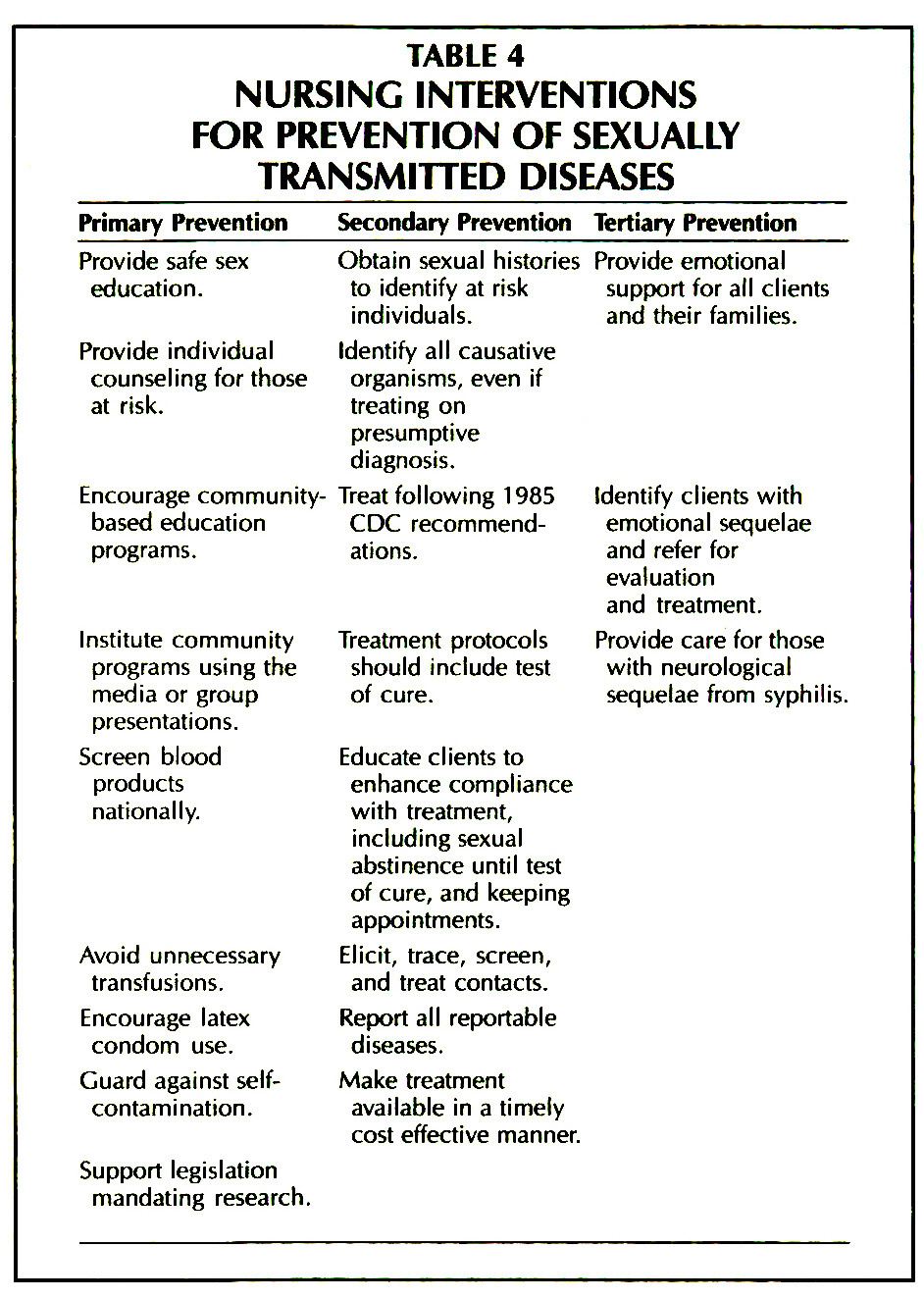 TABLE 4NURSING INTERVENTIONS FOR PREVENTION OF SEXUALLY TRANSMITTED DISEASES