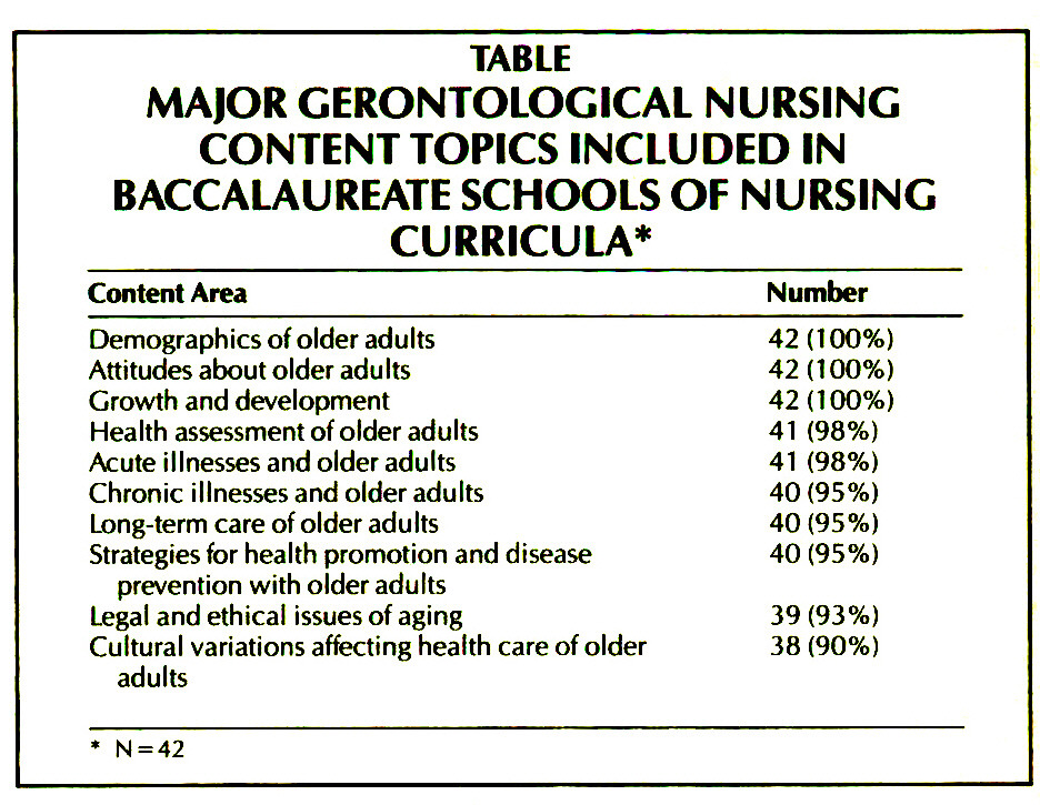 TABLEMA(OR GERONTOLOGICAL NURSING CONTENTTOPICS INCLUDED IN BACCALAUREATE SCHOOLS OF NURSING CURRICULA*