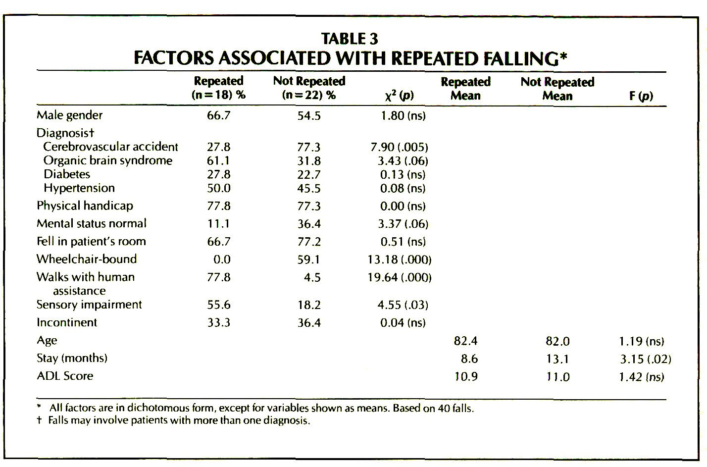 TABLE 3FACTORS ASSOCIATED WITH REPEATED FALLING*
